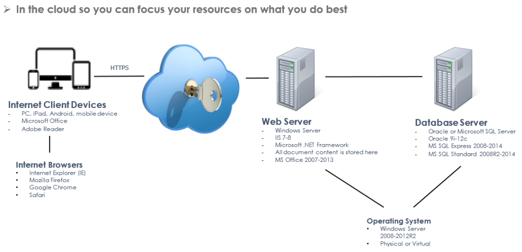 Cloud Document Control