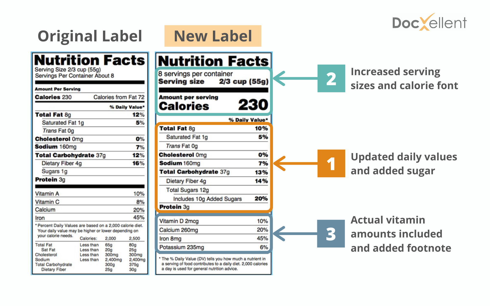 New Nutritional Label