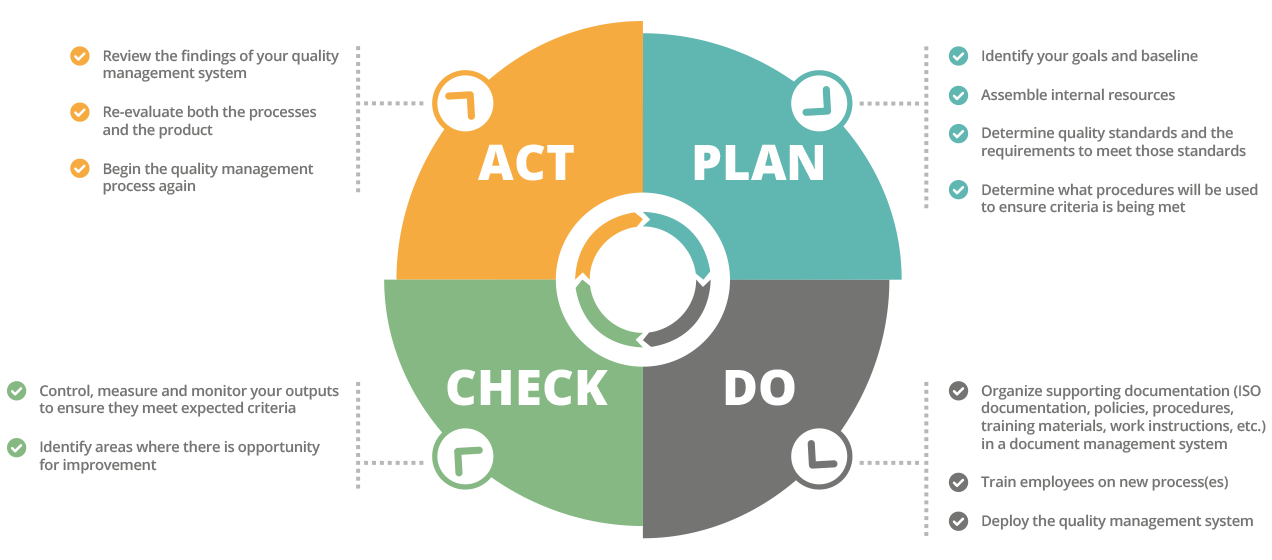 Document Control Software & Quality Plan Components