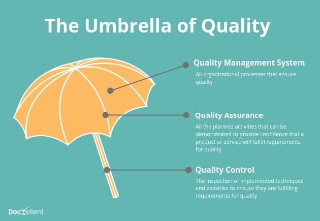 umbrella of quality management
