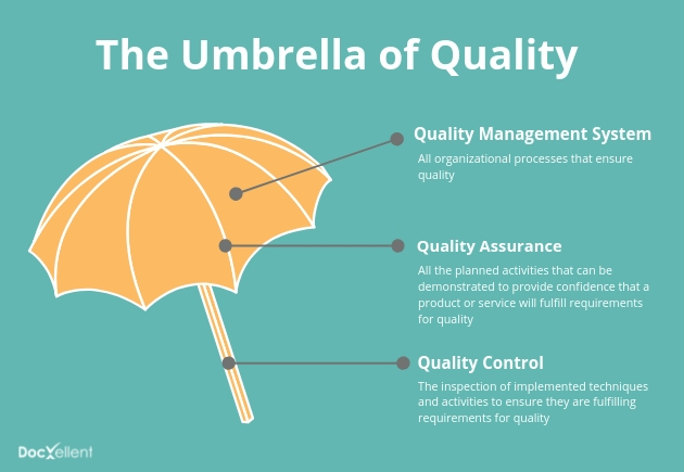 umbrella of quality management